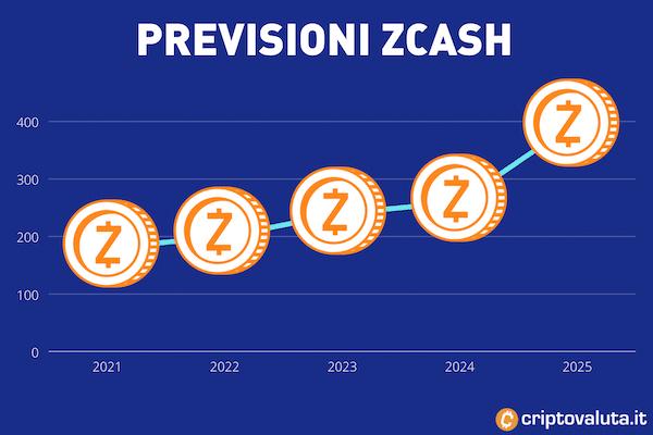 Guida alle previsioni Zcash sul breve, medio e lungo periodo