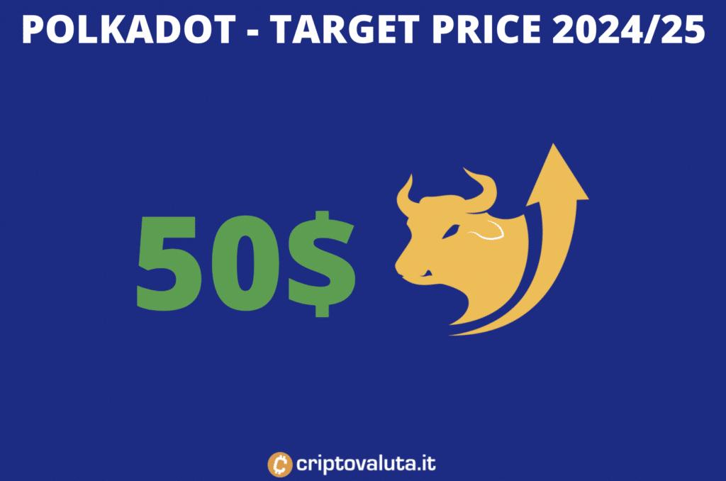 Target price medio lungo periodo - polkadot