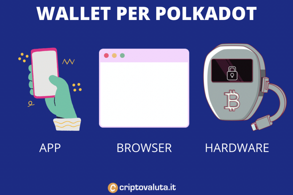 Alternative wallet - infografica - polkadot