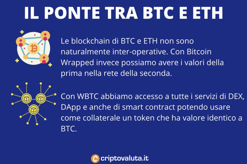 WTBC ruolo ponte tra diverse blockchain