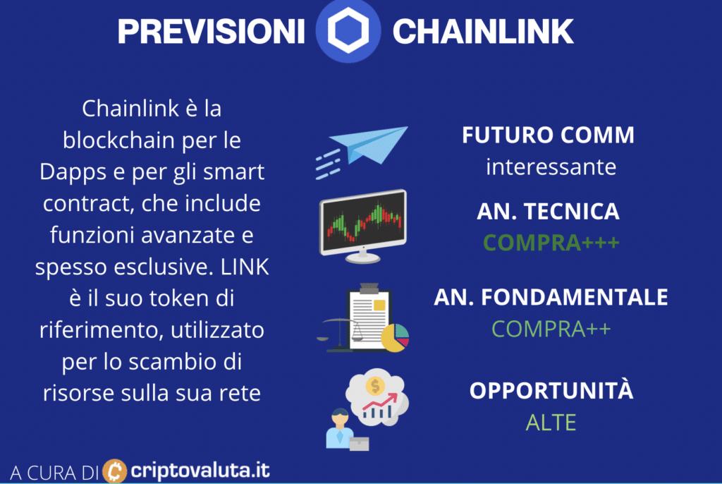 Previsioni Chainlink - Scema