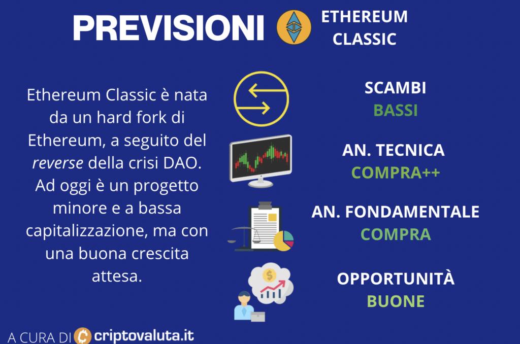 Ethereum Classic - quadro generale per le previsioni