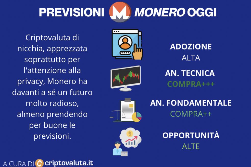 Scheda riassuntiva sulle previsioni di Monero