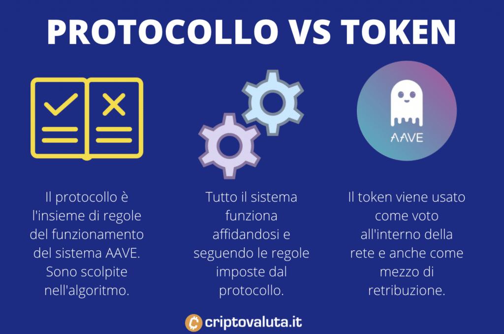 AAVE specifiche token e protocollo