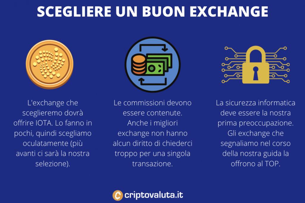 Scelta exchange per IOTA - infografica