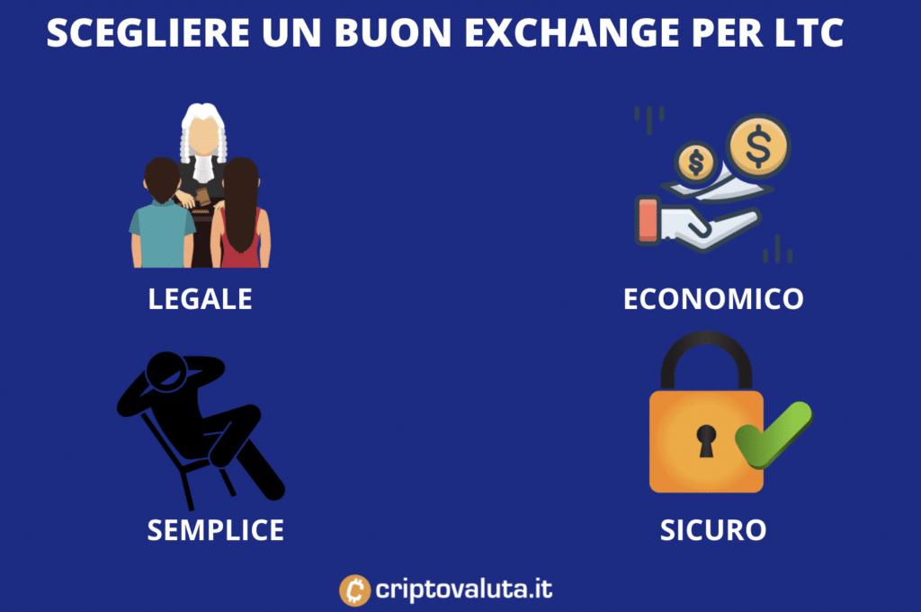 LTC importanza di un buon exchange per comprare