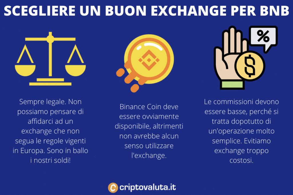 Come scegliere exchange BNB crypto