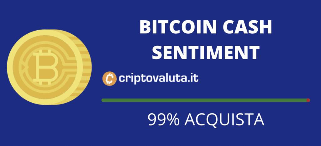 Sentiment mercato Bitcon Cash