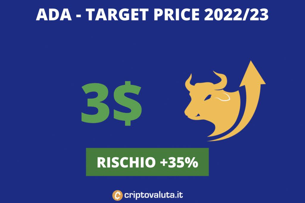 Cardano ADA - target price 2023