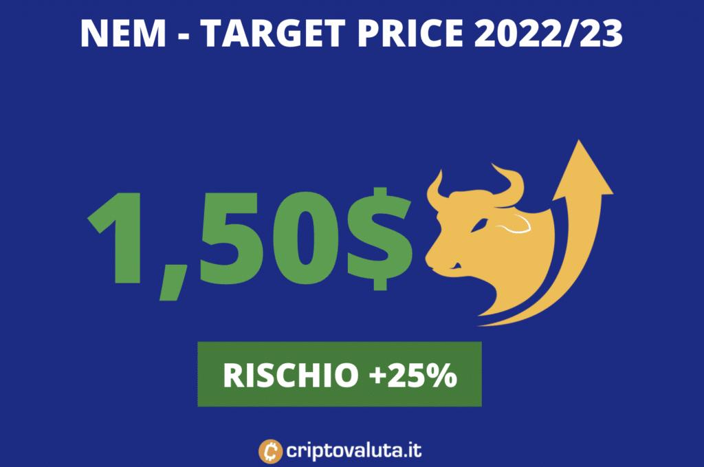 Target price medi NEM medio periodo