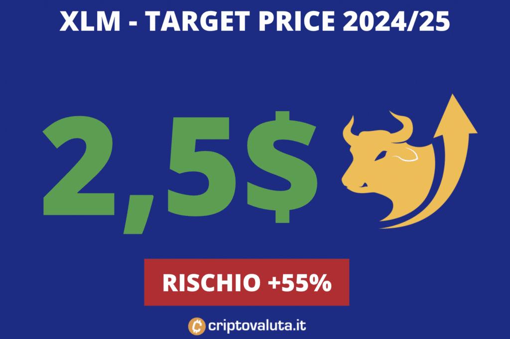 Target price XLM lungo periodo