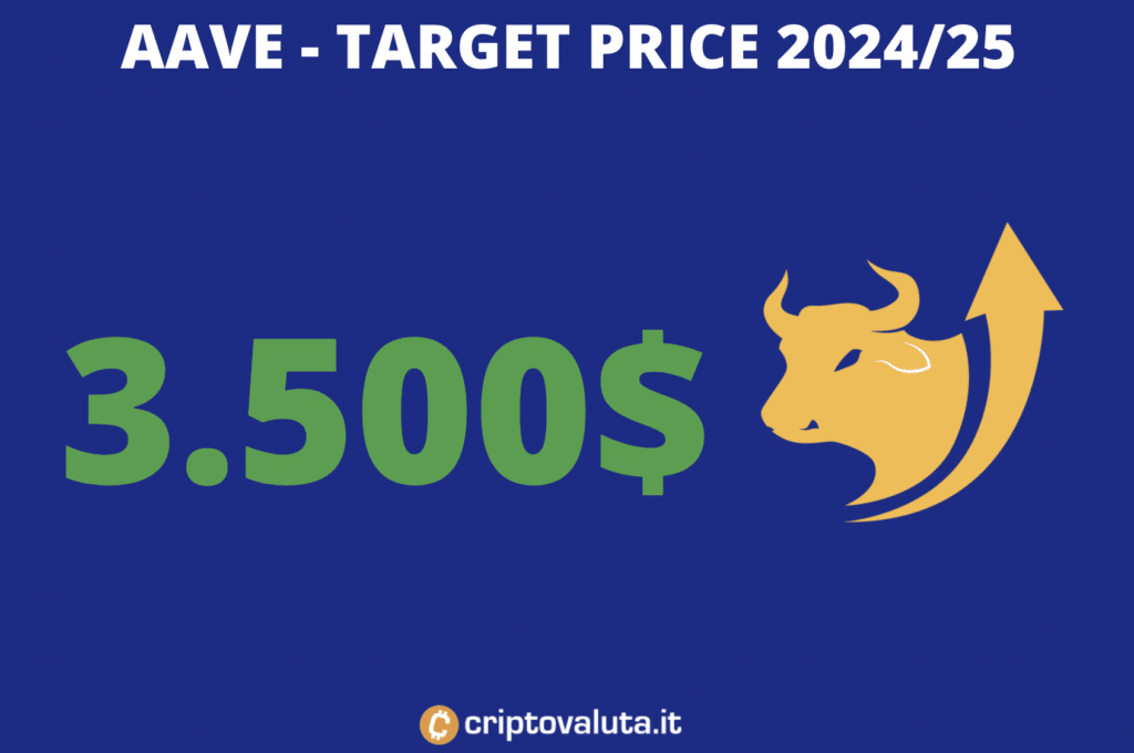 Target price lungo periodo AAVE
