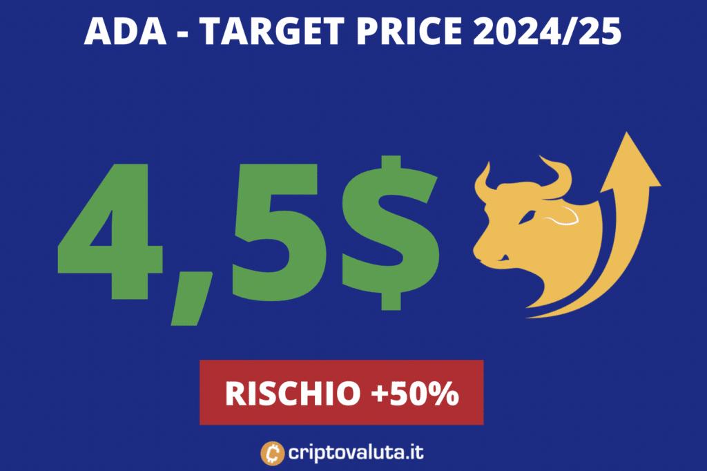 Target price lungo periodo Cardano ADA