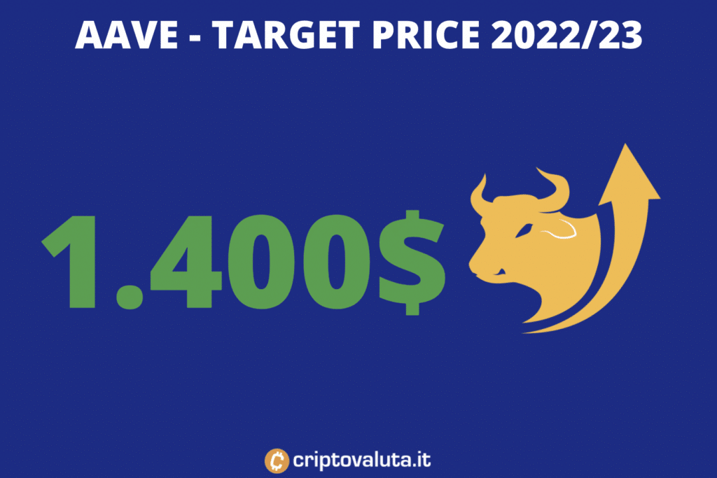 Target price aave medio periodo