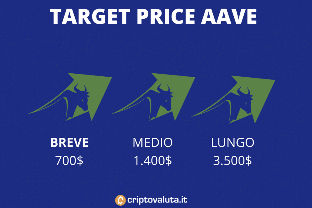 Aave target price medio - breve, mid, long term