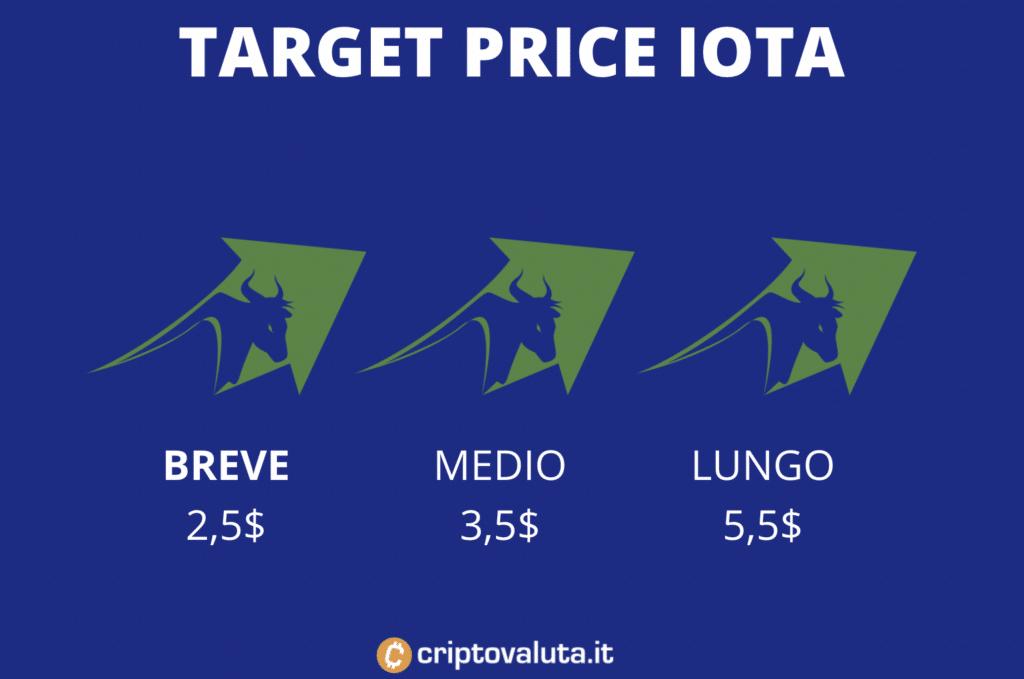 Target price medi IOTA