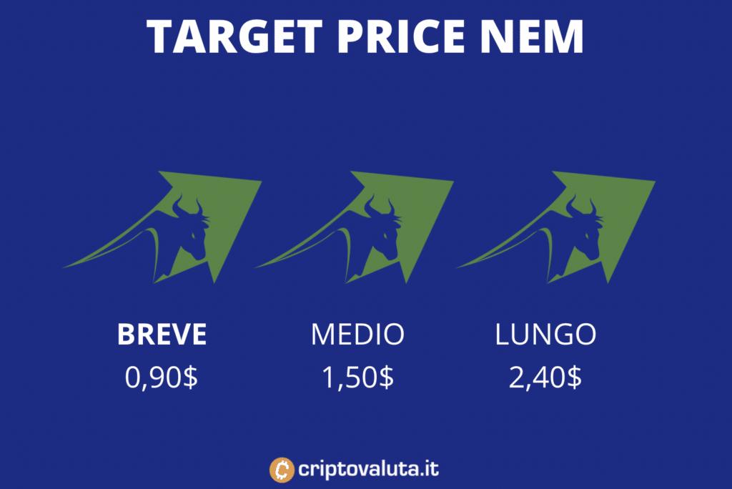 target price medi nem