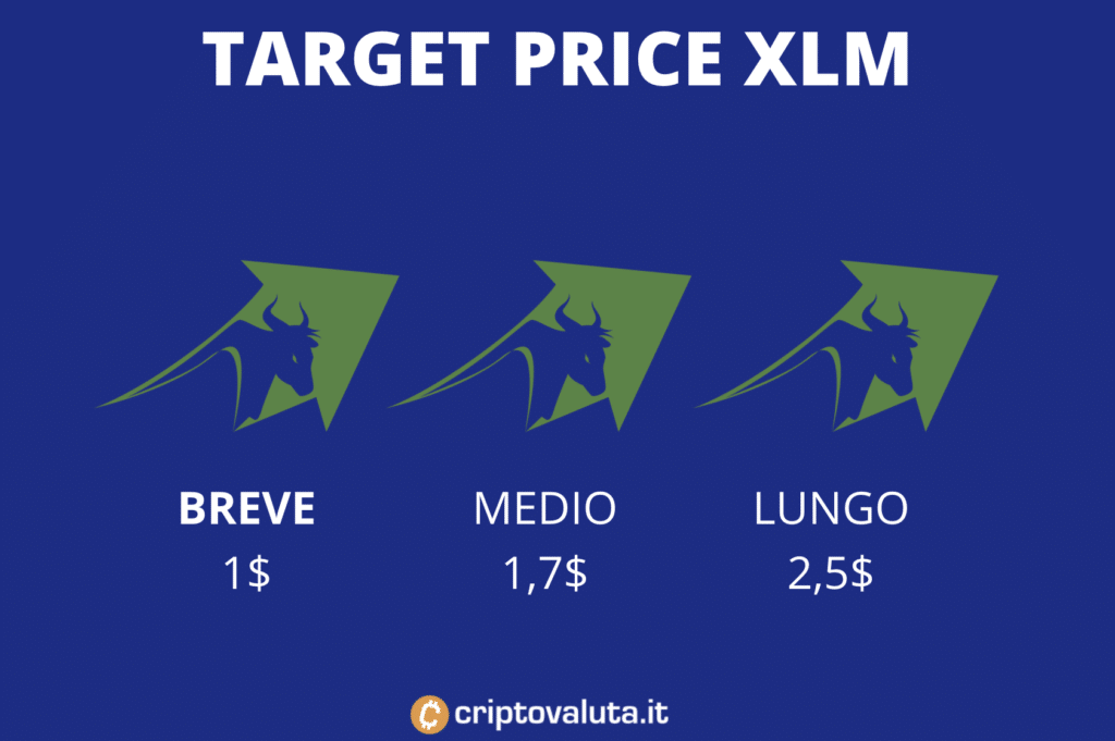 Target price medi su Stellar Lumens - infografica