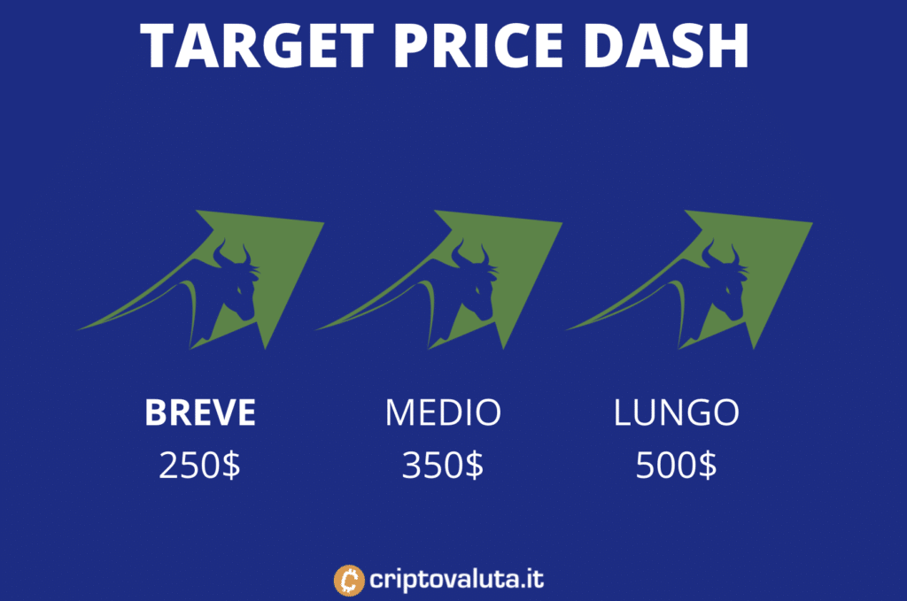 Dash previsioni target price