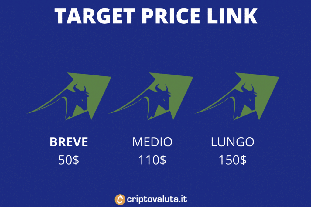 Target price su LINK - breve, medio e lungo periodo