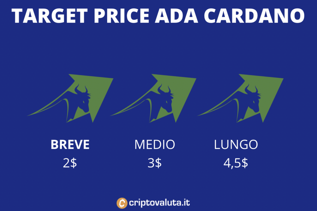 Target price medi Cardano ADA