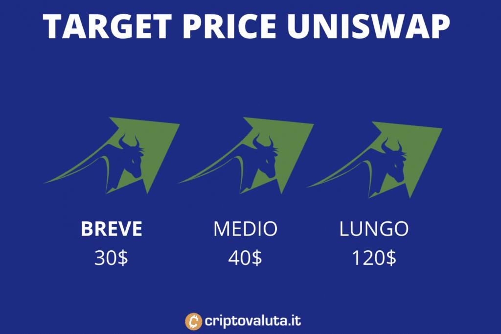 Target price medi Uniswap