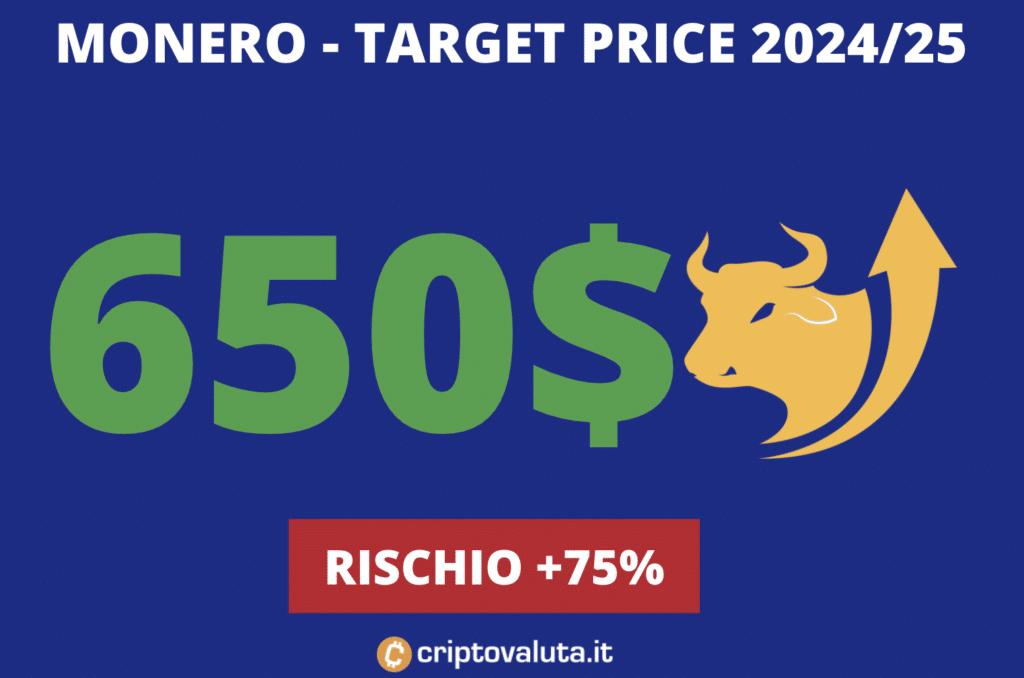 Target price monero lungo periodo
