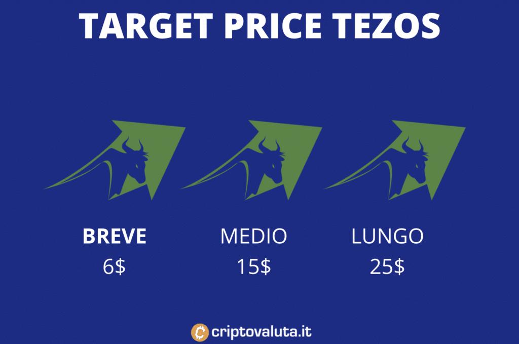 Tezos target price breve medio e lungo