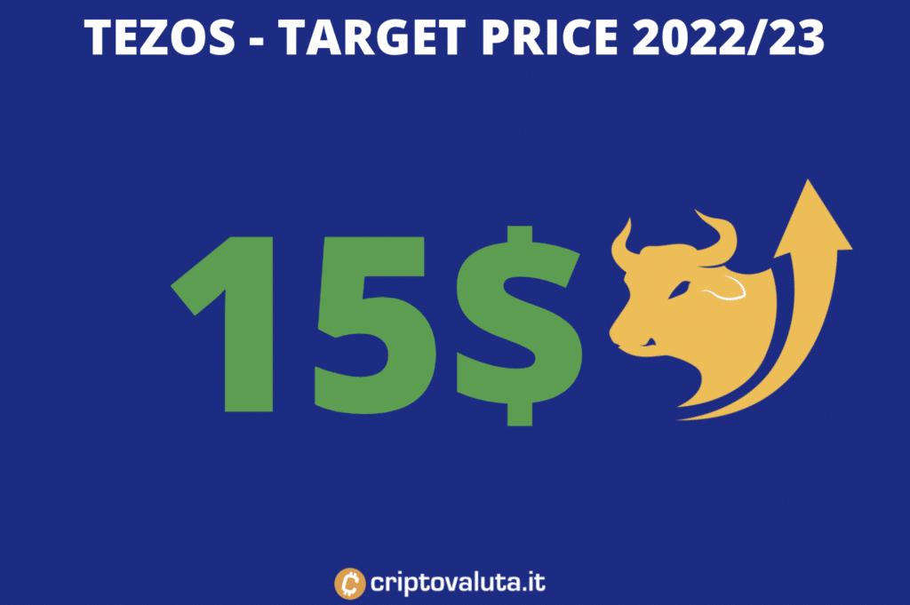 Target price di Tezos sul medio periodo