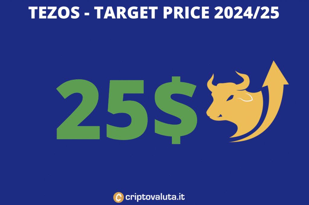 Target price lungo periodo Tezos