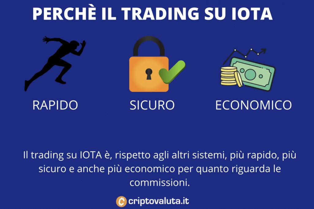 Trading IOTA - perché rispetto ad altre forme di investimento