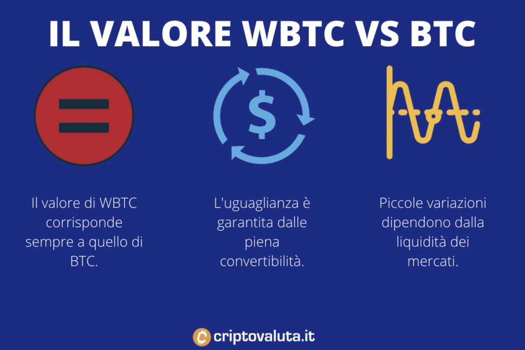 Il valore WBTC vs BTC