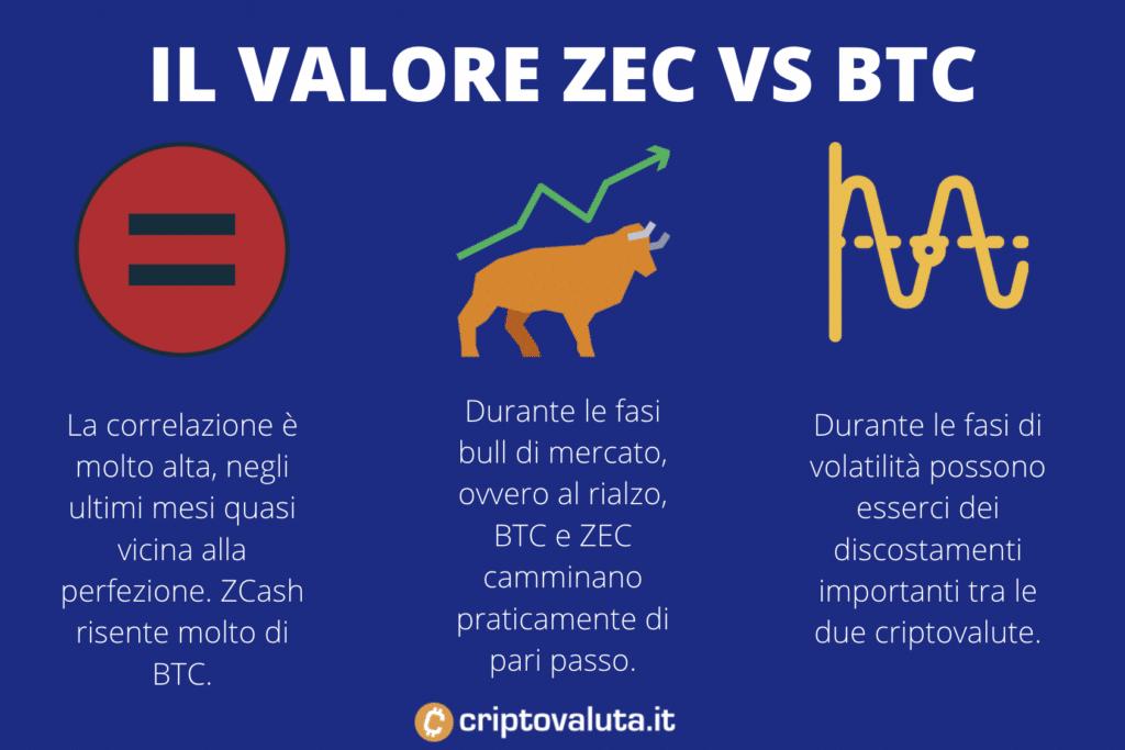 Correlazioen Bitcoin ZEC