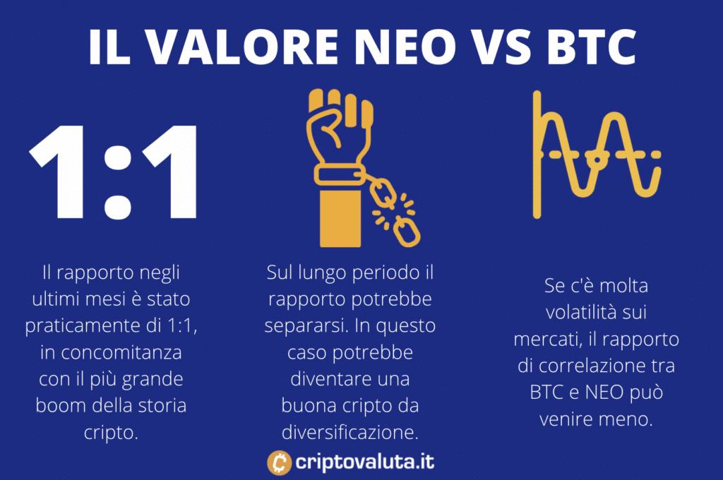 correlazione NEO vs BTC - infografica