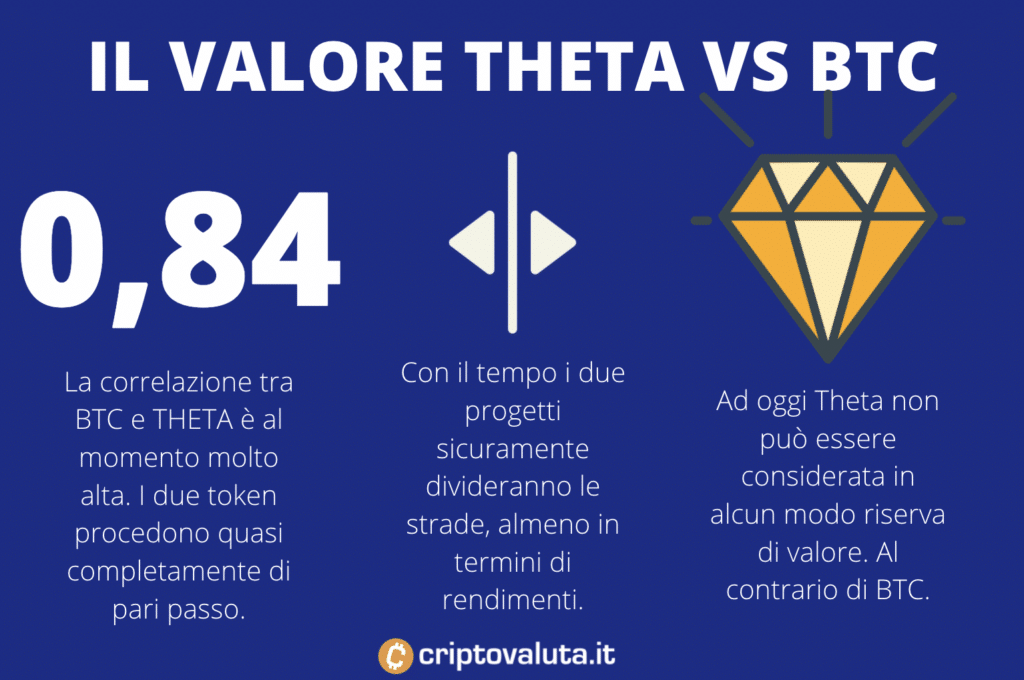 Correlazione tra BTC e Theta - infografica