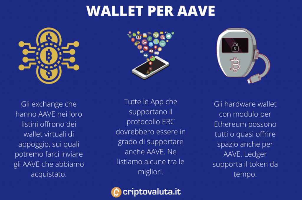 Token AAVE- wallet