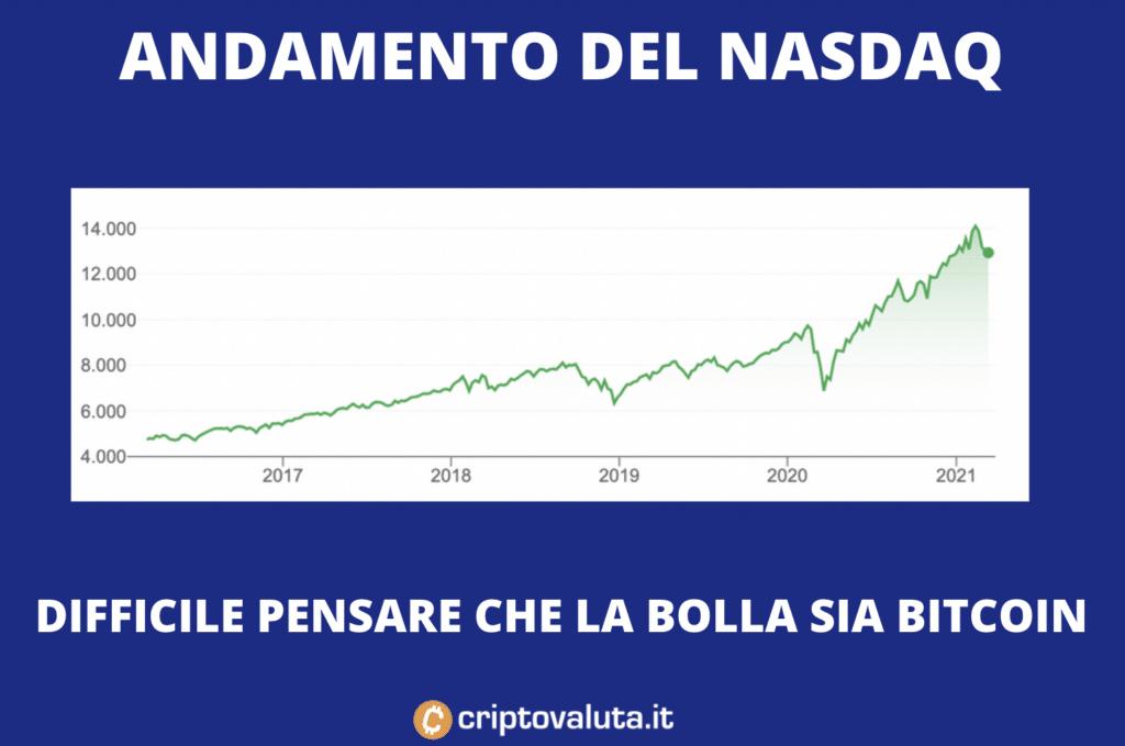 NASDAQ Bolla su Bitcoin