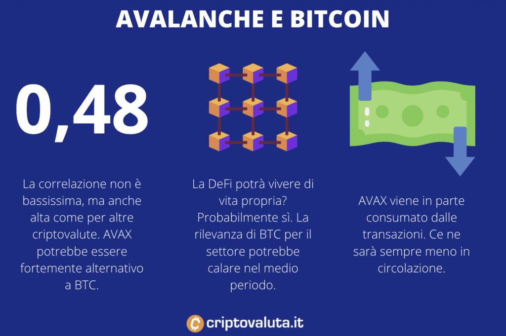 Avax contro BTC