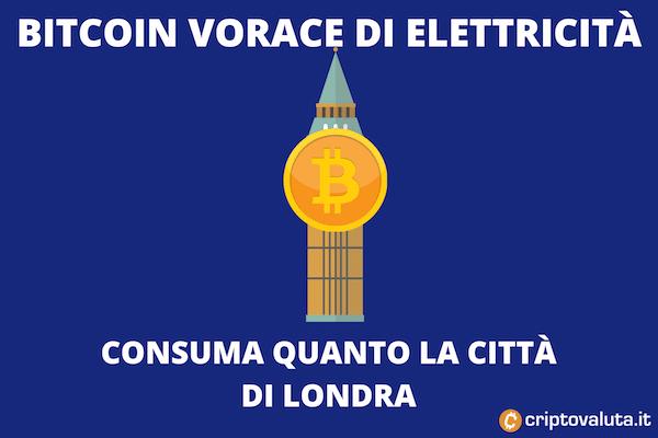 Bitcoin - il consumo di elettricità è altissimo