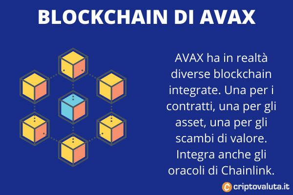 Blockchain Avax