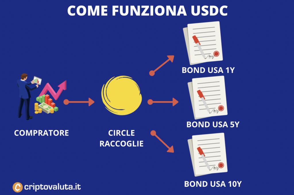 Valore USDC - come funziona