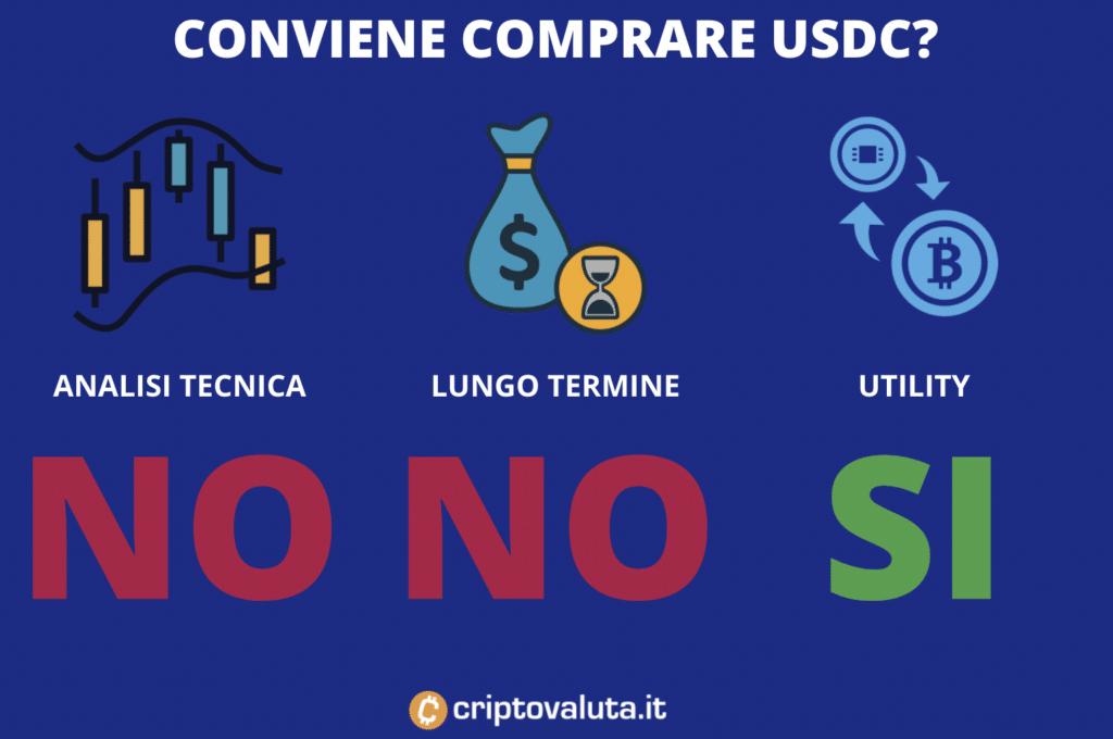 Convenienza acquisto USDC