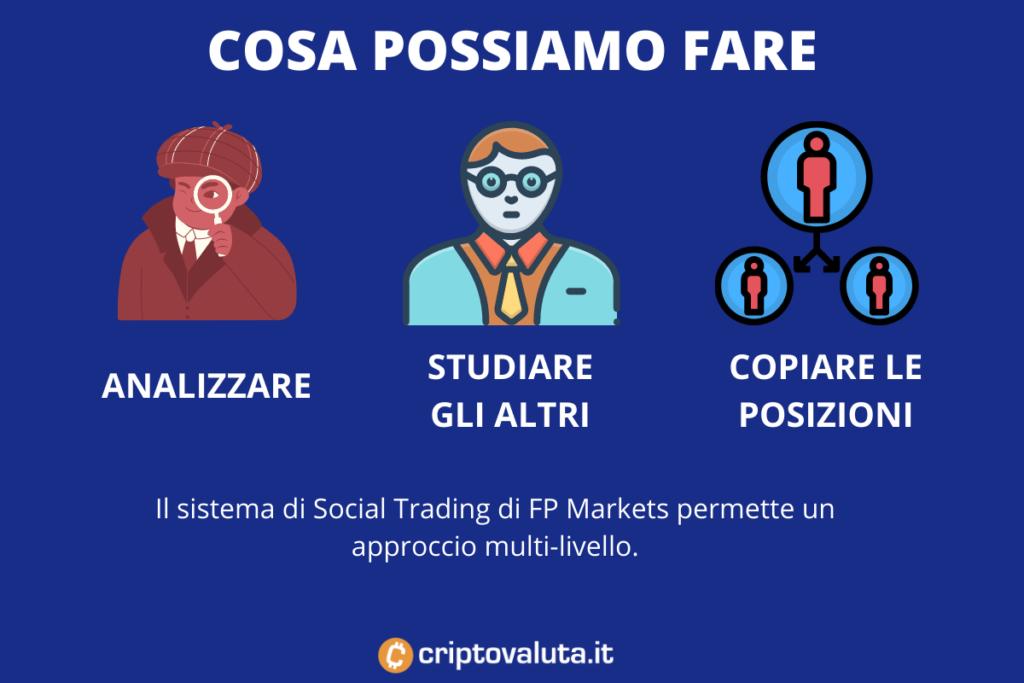 Copia trading FP Markets - cosa si può fare. Infografica a cura di Criptovaluta.it