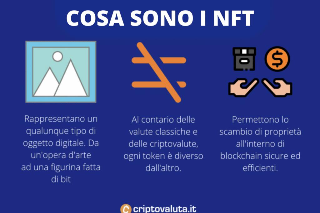 Cosa sono NFT - infografica a cura di Criptovaluta.it