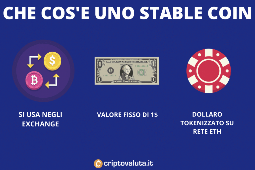stable coin USDC