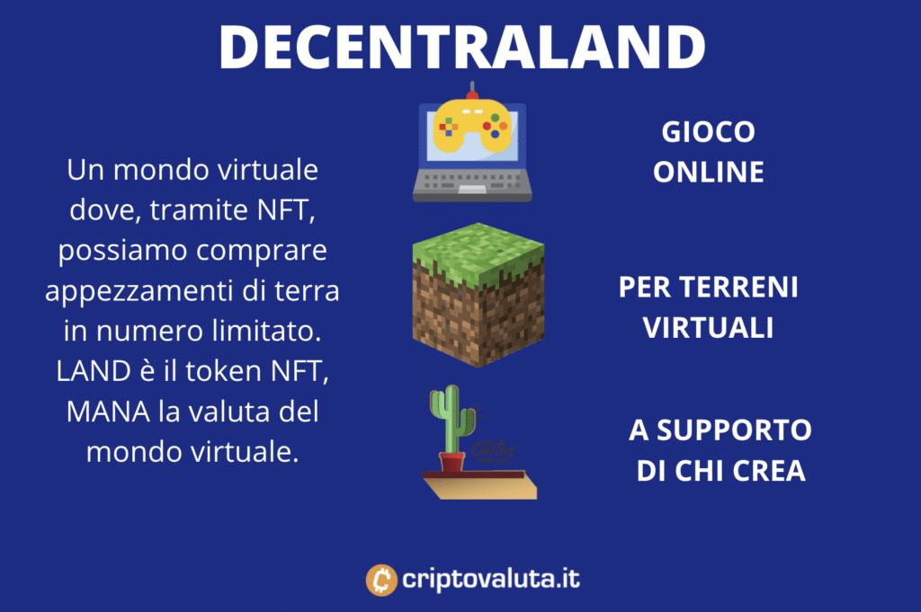 Decentraland - scheda riassuntiva infografica a cura di Criptovaluta.it