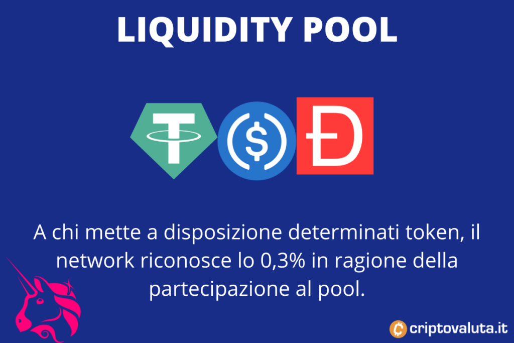 Liquidity pool Uniswap