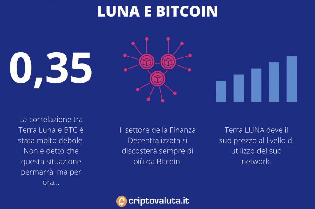 Luna BTC correlazione