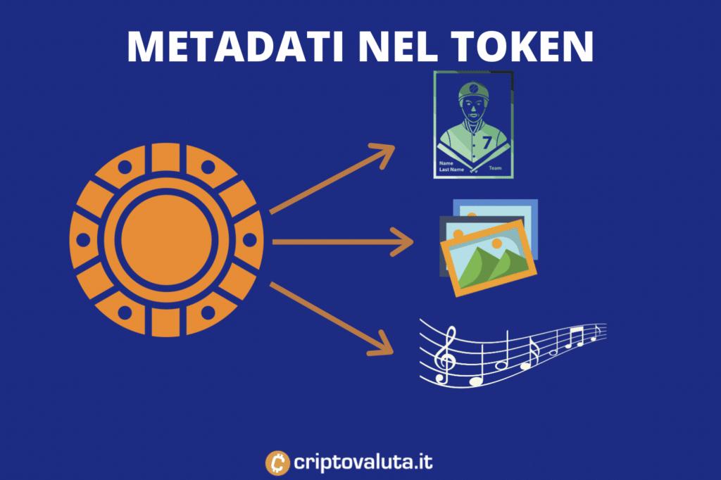 nft metadati - infografica a cura di Criptovaluta.it