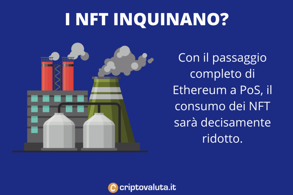 Inquinamento NFT - infografica a cura di Criptovaluta.it
